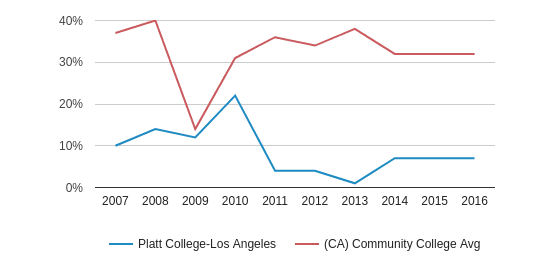 This chart display the percentage of White students in Platt College-Los Angeles and the percentage of White community college students in CA by year, with the latest 2015-16 school year data.