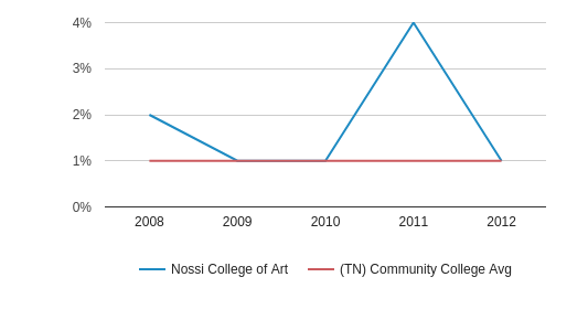 This chart display the percentage of Asian students in Nossi College of Art and the percentage of Asian community college students in TN by year, with the latest 2011-12 school year data.