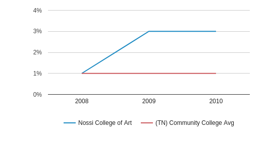 Nossi College of Art More (2008-2010)