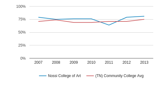 Nossi College of Art White (2007-2013)