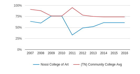 This chart display the percent admitted of Nossi College of Art and the community college average percent admitted of TN by year, with the latest 2015-16 school year data.