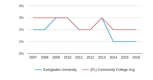 This chart display the percentage of Asian students in Everglades University and the percentage of Asian community college students in FL by year, with the latest 2015-16 school year data.