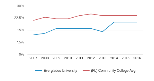 This chart display the percentage of Hispanic students in Everglades University and the percentage of Hispanic community college students in FL by year, with the latest 2015-16 school year data.