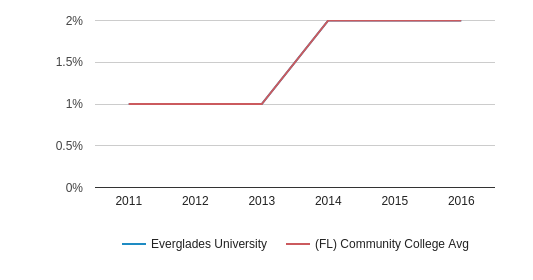 This chart display the percentage of Two or more races students in Everglades University and the percentage of Two or more races community college students in FL by year, with the latest 2015-16 school year data.