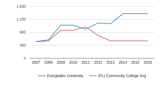 This chart display the total number of Full-Time students enrollment of Everglades University and average number of community college Full-Time students enrollment of FL by year, with the latest 2015-16 school year data.