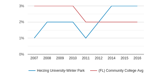 Herzing University-Winter Park Asian (2007-2016)