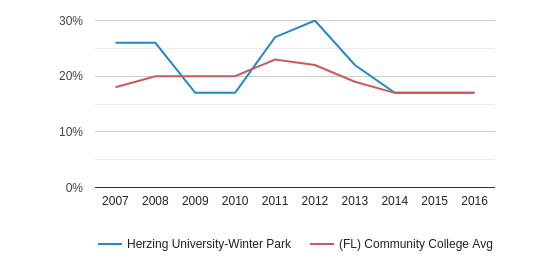 Herzing University-Winter Park Black (2007-2016)