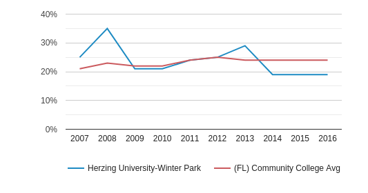 Herzing University-Winter Park Hispanic (2007-2016)