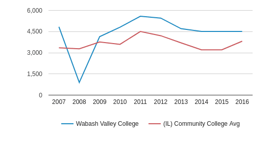 This chart display the total enrollment of Wabash Valley College and community college average number of enrollment of IL by year, with the latest 2015-16 school year data.