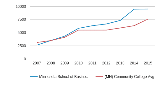 This chart display median debt for students who have not completed a certificate or degree in Minnesota School of Business-Brooklyn Center and average median debt for community college students who have not completed a certificate or degree in MN by year, with the latest 2014-15 school year data.