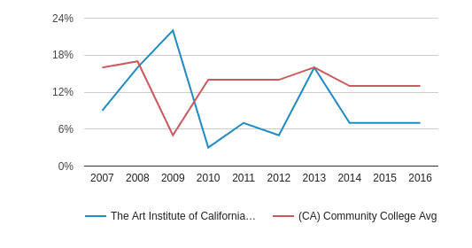 This chart display the percentage of Asian students in The Art Institute of California-Argosy University Hollywood and the percentage of Asian community college students in CA by year, with the latest 2015-16 school year data.