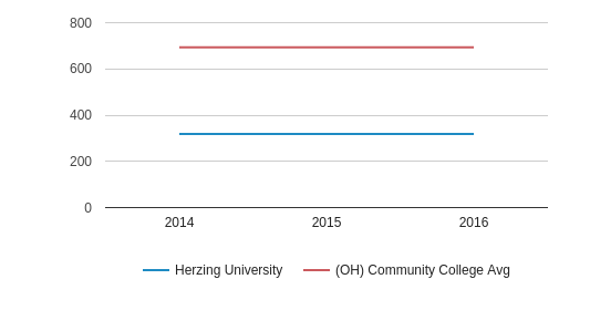 This chart display the total enrollment of Herzing University and community college average number of enrollment of OH by year, with the latest 2015-16 school year data.