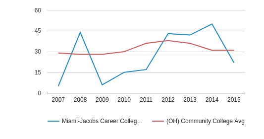 Miami-Jacobs Career College-Columbus Completion Rates for First-Time, Full-Time Students (2007-2015)