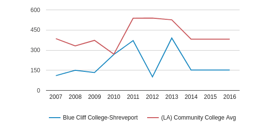 This chart display the total number of Full-Time students enrollment of Blue Cliff College-Shreveport and average number of community college Full-Time students enrollment of LA by year, with the latest 2015-16 school year data.