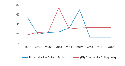Brown Mackie College-Michigan City Student Staff Ratio (2007-2016)