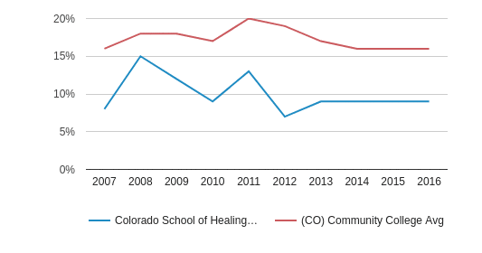 This chart display the percentage of Hispanic students in Colorado School of Healing Arts and the percentage of Hispanic community college students in CO by year, with the latest 2015-16 school year data.