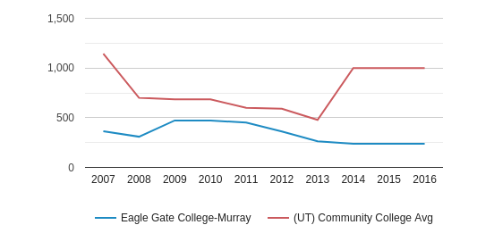 Eagle Gate College-Murray Total Enrollment (2007-2016)