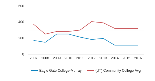 Eagle Gate College-Murray Full-Time Students (2007-2016)