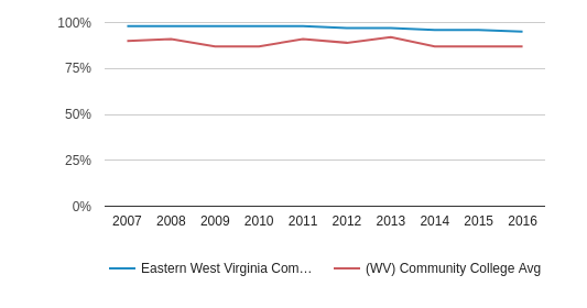 This chart display the percentage of White students in Eastern West Virginia Community and Technical College and the percentage of White community college students in WV by year, with the latest 2015-16 school year data.
