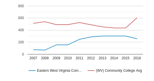 Eastern West Virginia Community and Technical College Full-Time Students (2007-2016)