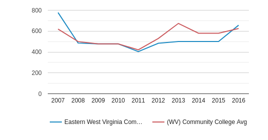 Eastern West Virginia Community and Technical College Part-Time Students (2007-2016)