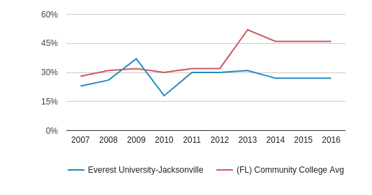 Everest University-Jacksonville White (2007-2016)