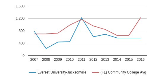 Everest University-Jacksonville Total Enrollment (2007-2016)