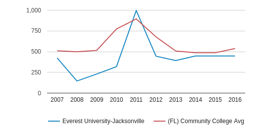 Everest University-Jacksonville Full-Time Students (2007-2016)