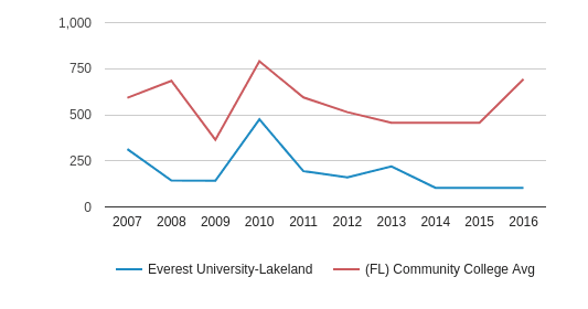 This chart display the total number of Part-Time students enrollment of Everest University-Lakeland and average number of community college Part-Time students enrollment of FL by year, with the latest 2015-16 school year data.
