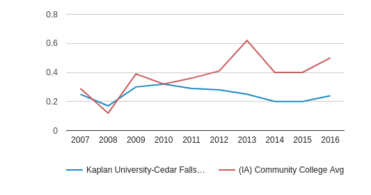 This chart display the diversity score of Kaplan University-Cedar Falls Campus and the community college average diversity score of IA by year, with the latest 2015-16 school year data.