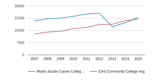 Miami-Jacobs Career College-Sharonville Median debt for students who have completed (2007-2015)