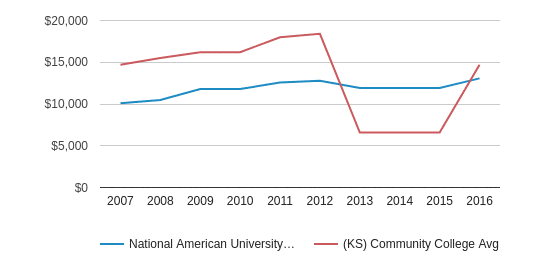 This chart display tuition fees for an in-state student of National American University-Overland Park and the private community college average tuition fees for an in-state student of KS by year, with the latest 2015-16 school year data.