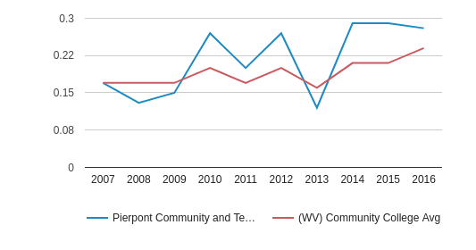 This chart display the diversity score of Pierpont Community and Technical College and the community college average diversity score of WV by year, with the latest 2015-16 school year data.