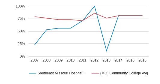 This chart display the percent admitted of Southeast Missouri Hospital College of Nursing and Health Sciences and the community college average percent admitted of MO by year, with the latest 2015-16 school year data.