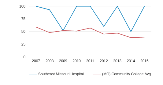 This chart display completion rates for First-Time of Full-Time students of Southeast Missouri Hospital College of Nursing and Health Sciences and community college average completion rates for First-Time of Full-Time students of MO by year, with the latest 2014-15 school year data.