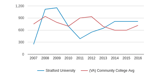 This chart display the total number of Full-Time students enrollment of Stratford University and average number of community college Full-Time students enrollment of VA by year, with the latest 2015-16 school year data.