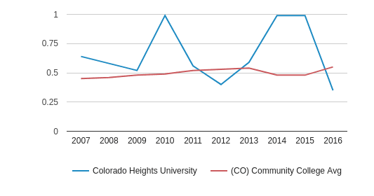 Colorado Heights University Diversity Score (2007-2016)