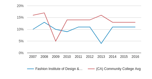 This chart display the percentage of Asian students in Fashion Institute of Design & Merchandising-San Diego and the percentage of Asian community college students in CA by year, with the latest 2015-16 school year data.