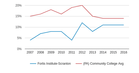 This chart display the percentage of Black students in Fortis Institute-Scranton and the percentage of Black community college students in PA by year, with the latest 2015-16 school year data.
