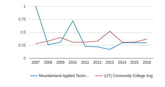 Mountainland Applied Technology College Diversity Score (2007-2016)