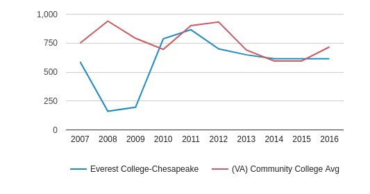 This chart display the total number of Full-Time students enrollment of Everest College-Chesapeake and average number of community college Full-Time students enrollment of VA by year, with the latest 2015-16 school year data.