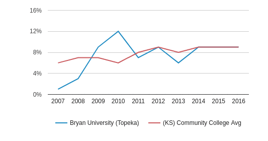 This chart display the percentage of Hispanic students in Bryan University (Topeka) and the percentage of Hispanic community college students in KS by year, with the latest 2015-16 school year data.