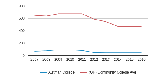 This chart display the total number of Full-Time students enrollment of Aultman College and average number of community college Full-Time students enrollment of OH by year, with the latest 2015-16 school year data.