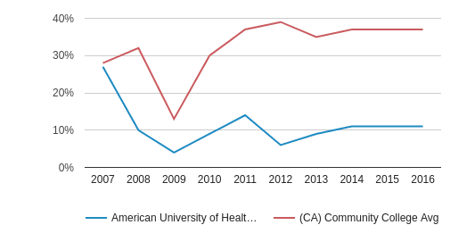 This chart display the percentage of Hispanic students in American University of Health Sciences and the percentage of Hispanic community college students in CA by year, with the latest 2015-16 school year data.