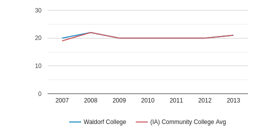 This chart display the ACT Composite score of Waldorf University and the community college average ACT Composite score of IA by year, with the latest 2012-13 school year data.